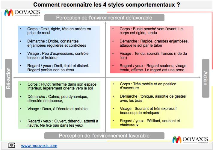 Comment-reconnaître-les-4-styles-de-comportements